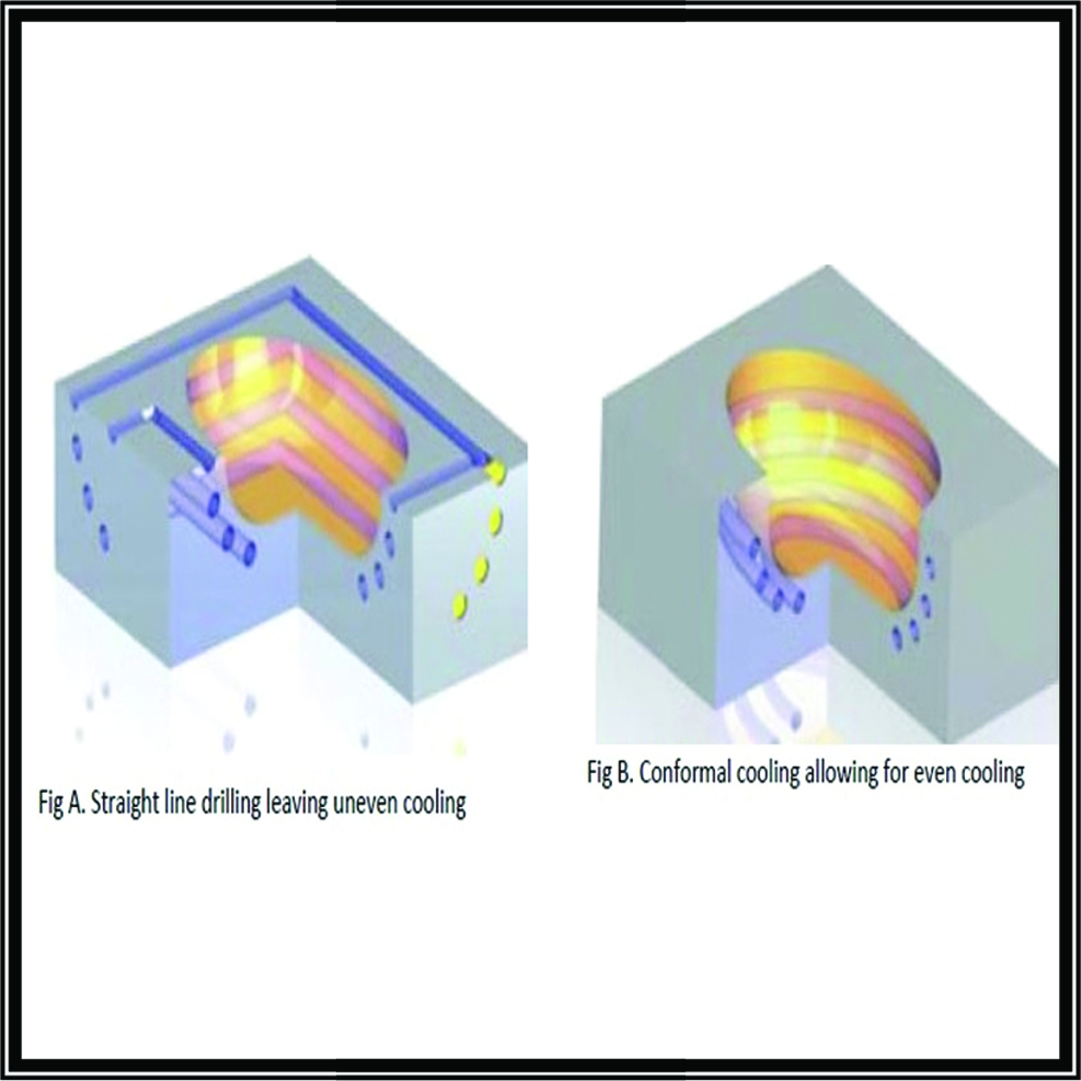 Conformal Cooling graphic