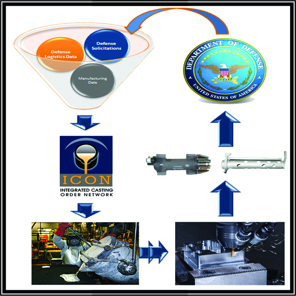 Integrated Casting ordering network portal enhancement and supply chain development graphic