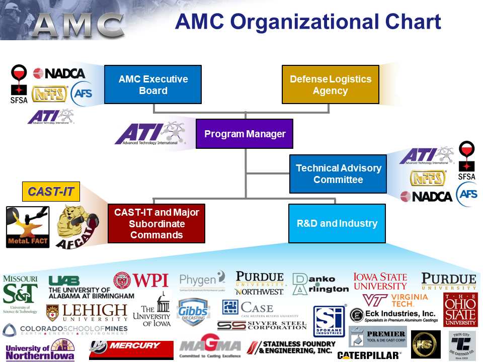 AMC is led by ATI and supported by DLA. The AMC executive board and technical advisory commitee consists of the four leading metalcasting associations. AMC also includes the leading metalcasting research universities as well as industry partners. The CAST-IT team provides on demand support at the major subordinate commands.